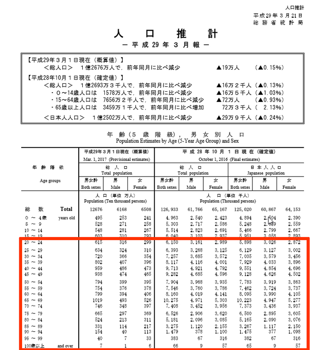 ※総務省統計局「人口推計」平成29年3月1日現在