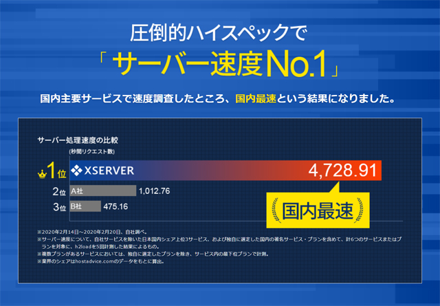 国内シェアNo.1とサーバー速度No.1を獲得。